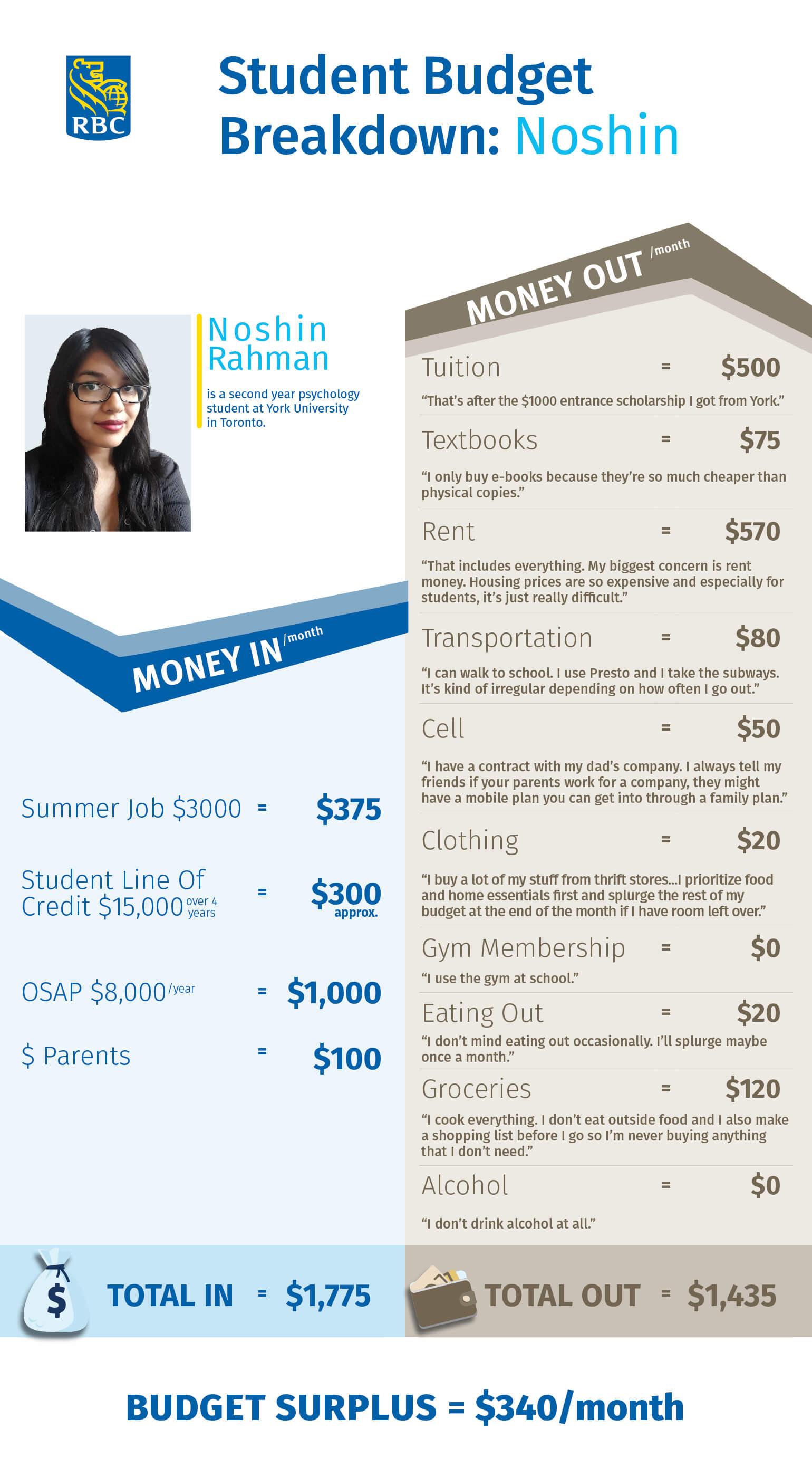 student budget breakdown noshin