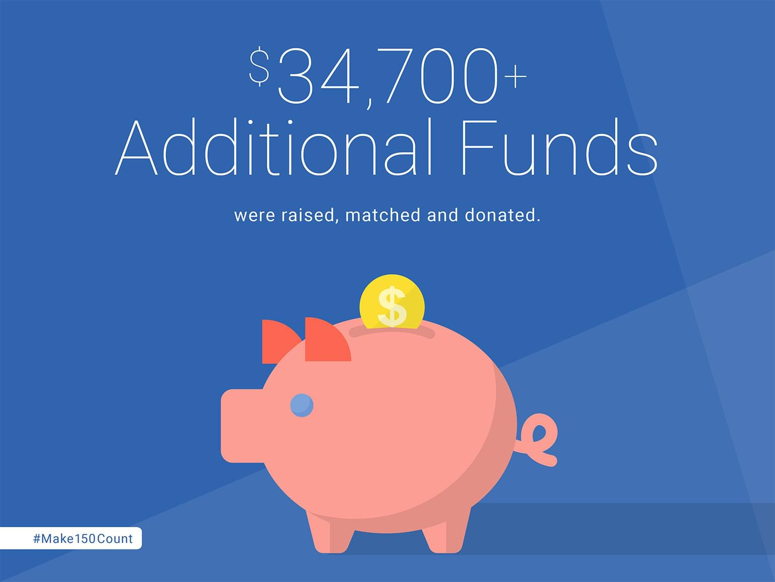 $34,700+ Additional Funds were raised, matched and donated.