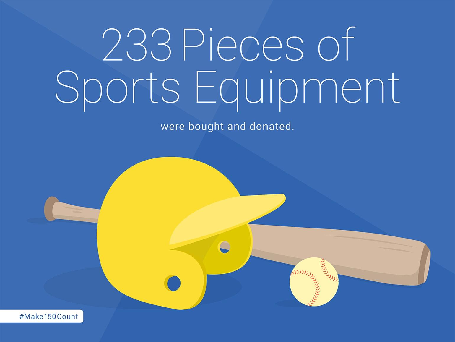 233 Pieces of Sports Equipment bought and donated.