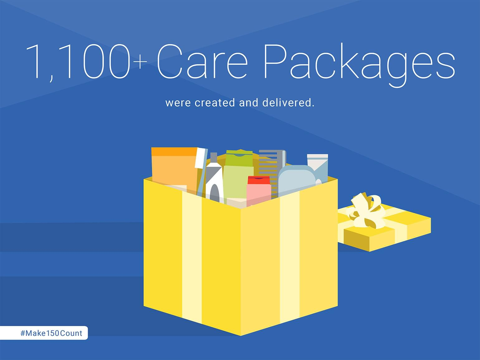 1,100+ Care Packages were created and delivered.