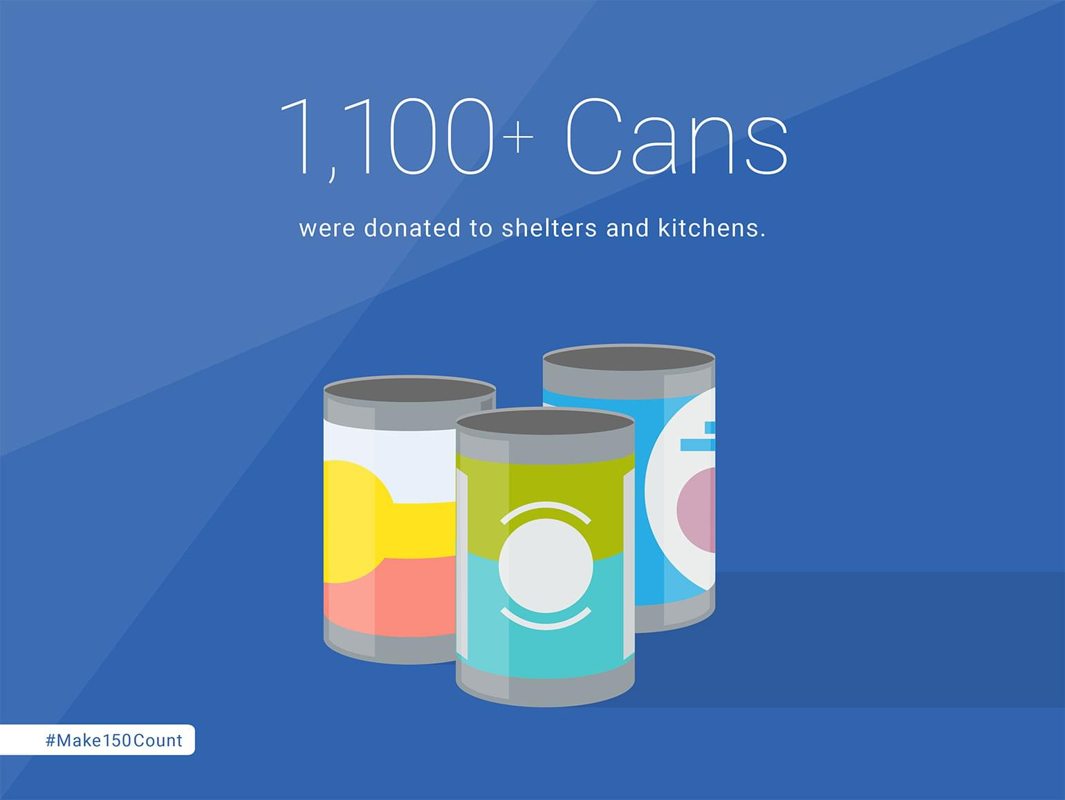1,100+ Cans were donated to shelters and kitchens.