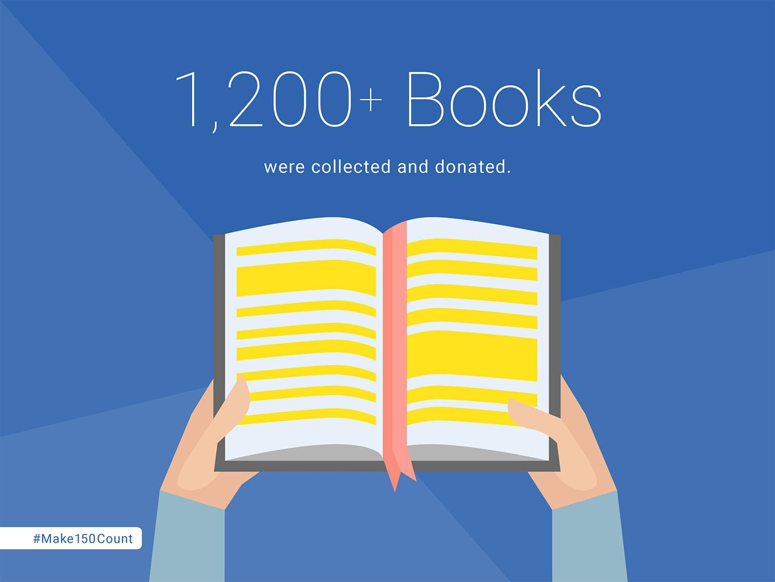1,200+ Books were collected and donated