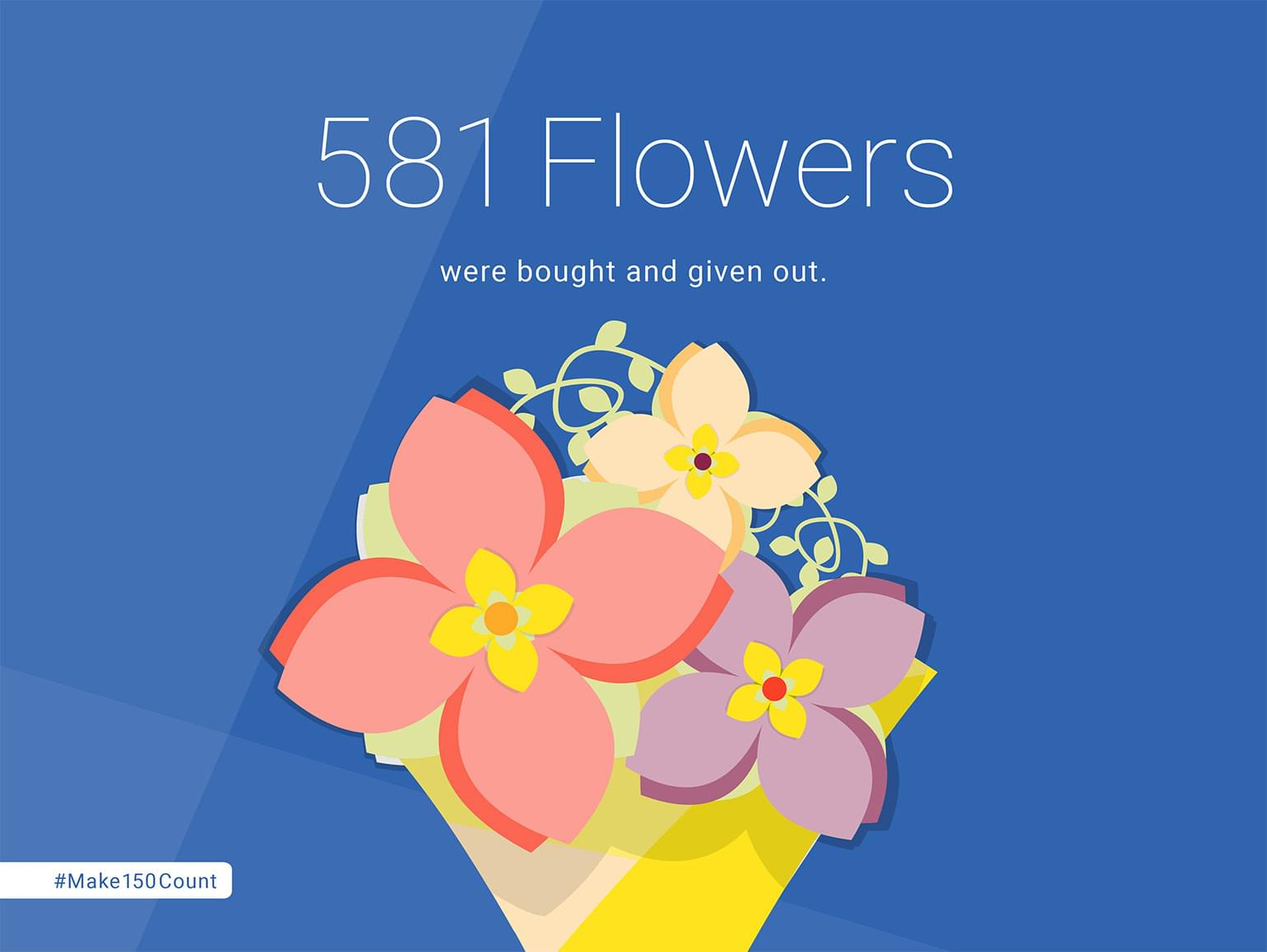 581 Flowers bought and given out.