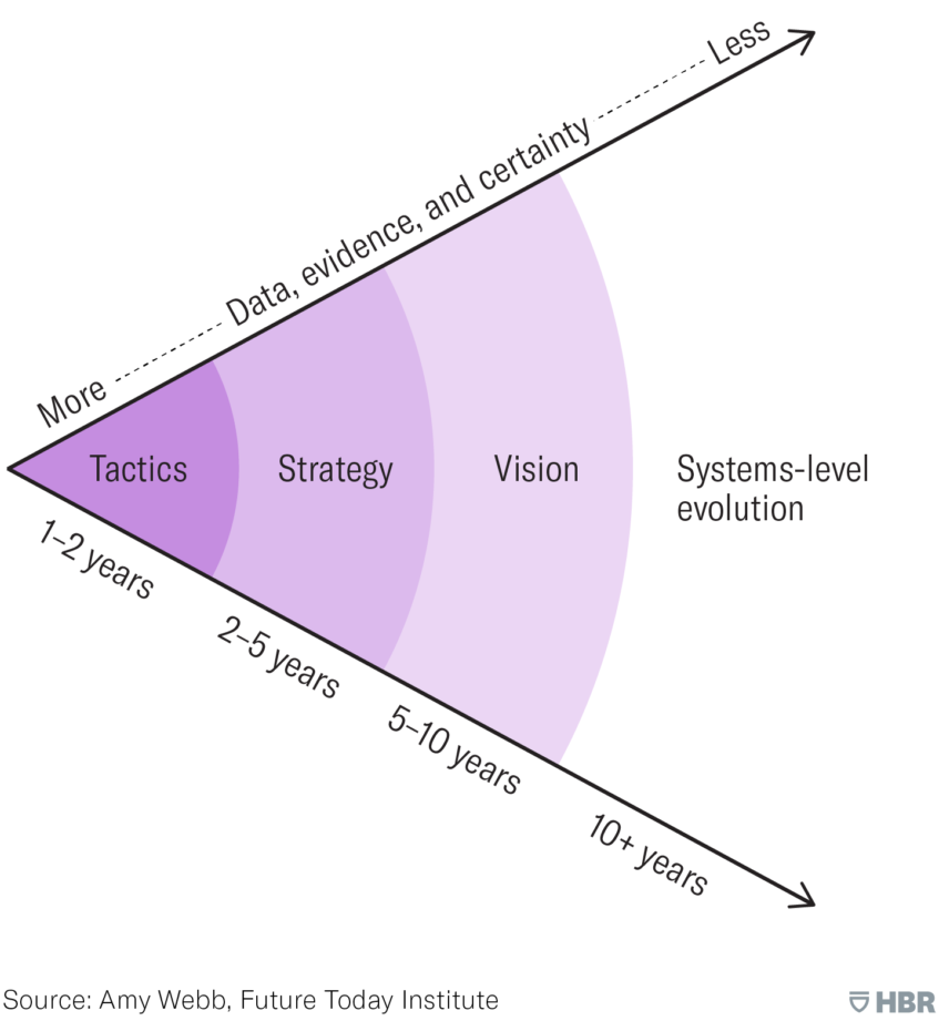 business futurist strategic planning