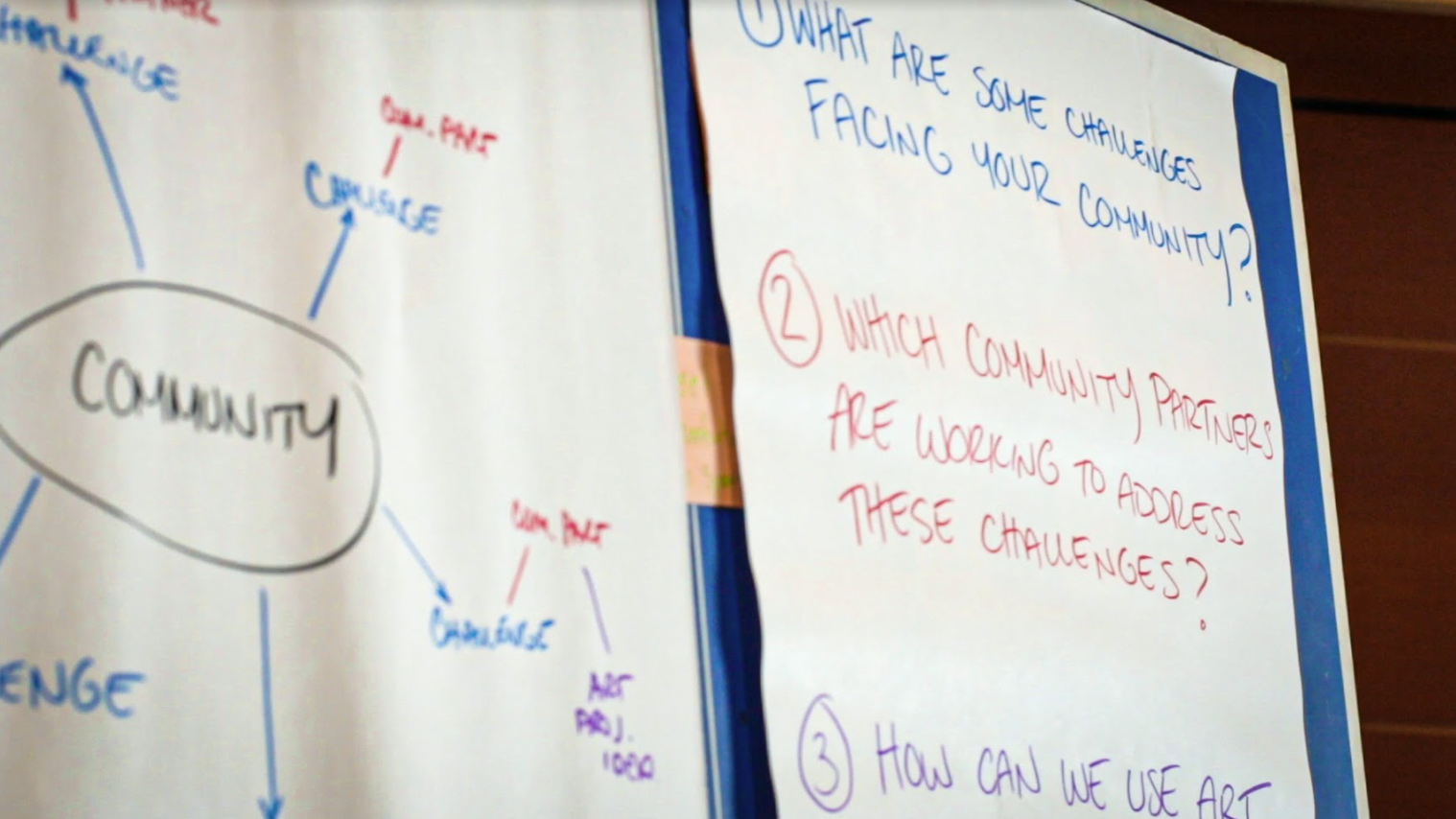 Community ideation whiteboard: 1. What challenges exist in your community. 2. What community resources are addressing these challenges? 3. How can we use art?